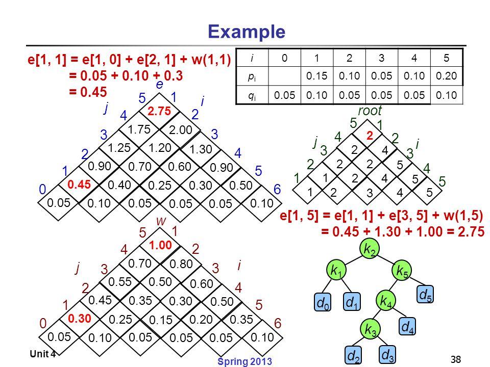 Example e[1, 1] = e[1, 0] + e[2, 1] + w(1,1) = 0.05 + 0.10 + 0.3